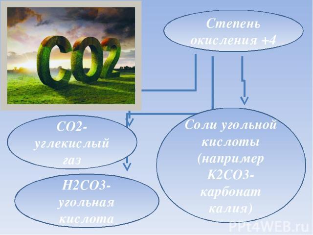 Степень окисления +4 H2CO3-угольная кислота Соли угольной кислоты (например K2CO3-карбонат калия) CO2-углекислый газ