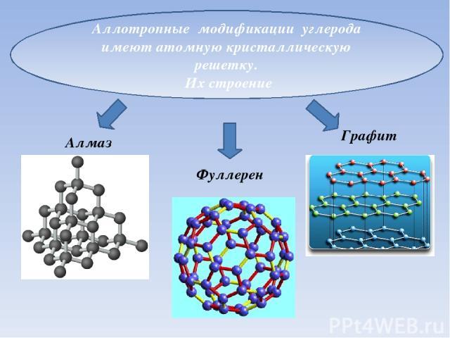 Аллотропные модификации углерода имеют атомную кристаллическую решетку. Их строение Алмаз Графит Фуллерен