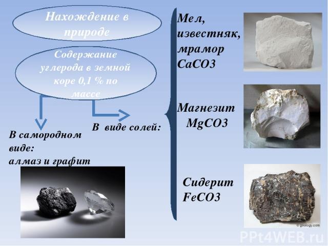 Нахождение в природе Мел, известняк, мрамор CaCO3 Магнезит MgCO3 Сидерит FeCO3 В самородном виде: алмаз и графит В виде солей: Содержание углерода в земной коре 0,1% по массе