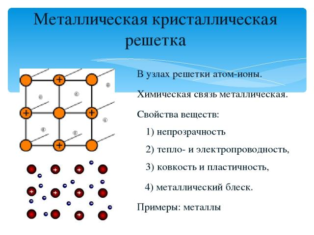Металлическая кристаллическая решетка В узлах решетки атом-ионы. Химическая связь металлическая. Свойства веществ: 1) непрозрачность 2) тепло- и электропроводность, 3) ковкость и пластичность, 4) металлический блеск. Примеры: металлы