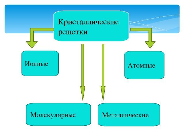 Кристаллические решетки Металлические Молекулярные Атомные Ионные