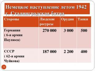 Немецкое наступление летом 1942 г. Сталинградская битва * Стороны Людские ресурс