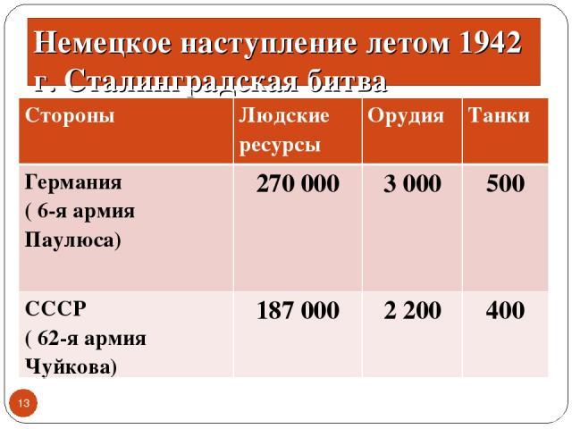 Немецкое наступление летом 1942 г. Сталинградская битва * Стороны Людские ресурсы Орудия Танки Германия ( 6-я армия Паулюса) 270 000 3 000 500 СССР ( 62-я армия Чуйкова) 187 000 2 200 400