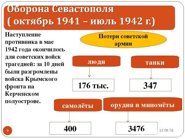 * * Наступление противника в мае 1942 года окончилось для советских войск трагедией: за 10 дней были разгромлены войска Крымского фронта на Керченском полуострове. люди танки орудия и миномёты самолёты 176 тыс. 347 3476 400 Потери советской армии Ан…