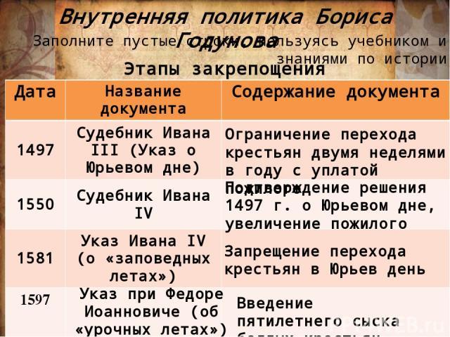 Внутренняя политика Бориса Годунова Этапы закрепощения крестьян Ограничение перехода крестьян двумя неделями в году с уплатой пожилого Подтверждение решения 1497 г. о Юрьевом дне, увеличение пожилого Запрещение перехода крестьян в Юрьев день 1597 Ук…