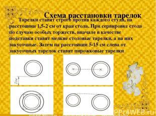 Схема расстановки тарелок Тарелки ставят строго против каждого стула, на расстоя