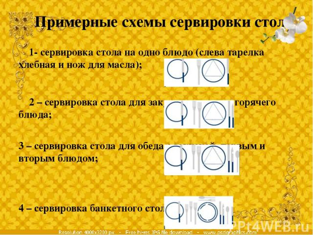 Примерные схемы сервировки стола 1- сервировка стола на одно блюдо (слева тарелка хлебная и нож для масла); 2 – сервировка стола для закуски и второго горячего блюда; 3 – сервировка стола для обеда с закуской, первым и вторым блюдом; 4 – сервировка …