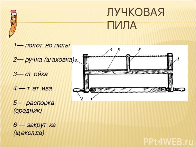 ЛУЧКОВАЯ ПИЛА 1— полотно пилы 2— ручка (шаховка) 3— стойка 4 — тетива 5 - распорка (средник) 6 — закрутка (щеколда)