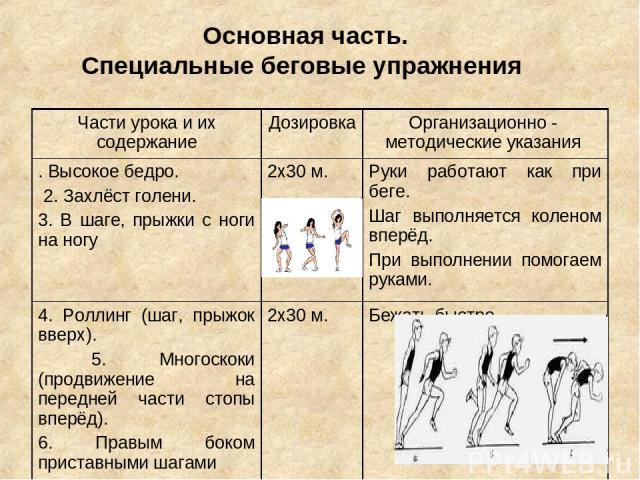 Основная часть. Специальные беговые упражнения Части урока и их содержание Дозировка Организационно - методические указания . Высокое бедро. 2. Захлёст голени. 3. В шаге, прыжки с ноги на ногу 2х30 м. Руки работают как при беге. Шаг выполняется коле…