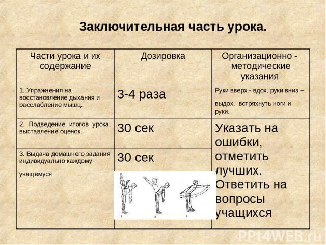 3aключительная часть урока. Части урока и их содержание Дозировка Организационно - методические указания 1. Упражнения на восстановление дыхания и расслабление мышц. 3-4 раза Руки вверх - вдох, руки вниз – выдох, встряхнуть ноги и руки. 2. Подведени…