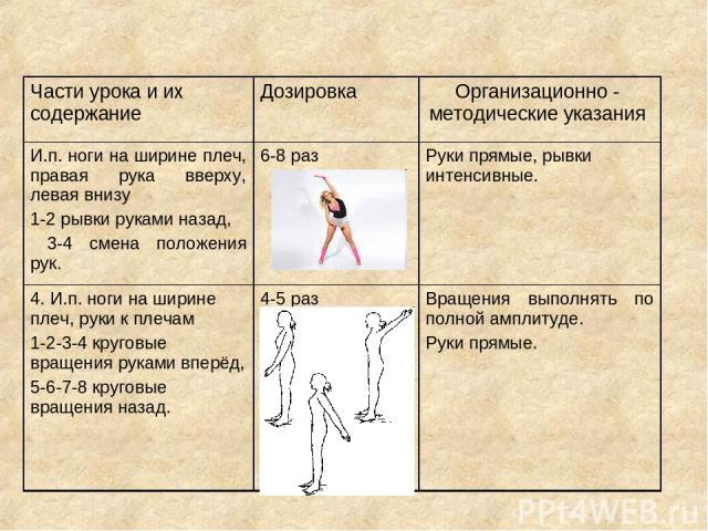 Части урока и их содержание Дозировка Организационно - методические указания И.п. ноги на ширине плеч, правая рука вверху, левая внизу 1-2 рывки руками назад, 3-4 смена положения рук. 6-8 раз Руки прямые, рывки интенсивные. 4. И.п. ноги на ширине пл…