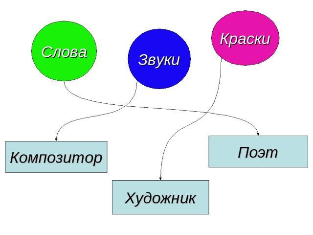 Слова Композитор Художник Поэт Звуки Краски