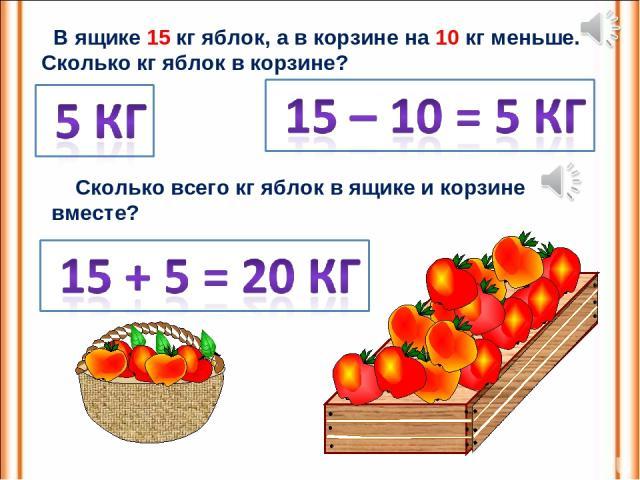 В ящике 15 кг яблок, а в корзине на 10 кг меньше. Сколько кг яблок в корзине? Сколько всего кг яблок в ящике и корзине вместе?
