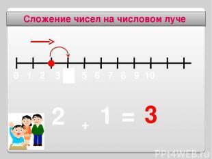 Сложение чисел на числовом луче 1 + 2 = 3 +1 3