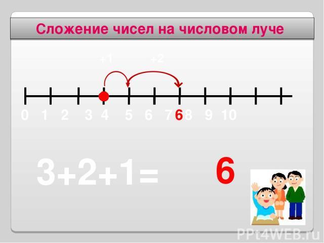 Сложение чисел на числовом луче 3+2+1= 6 6 +1 +2