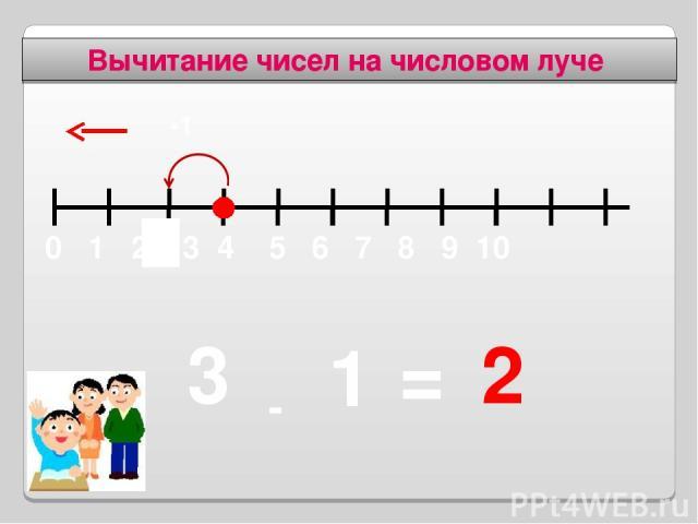 Вычитание чисел на числовом луче 1 - 2 = 3 -1 2