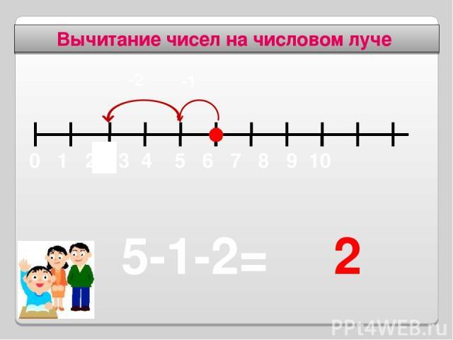 Вычитание чисел на числовом луче 2 5-1-2= -1 2 -2