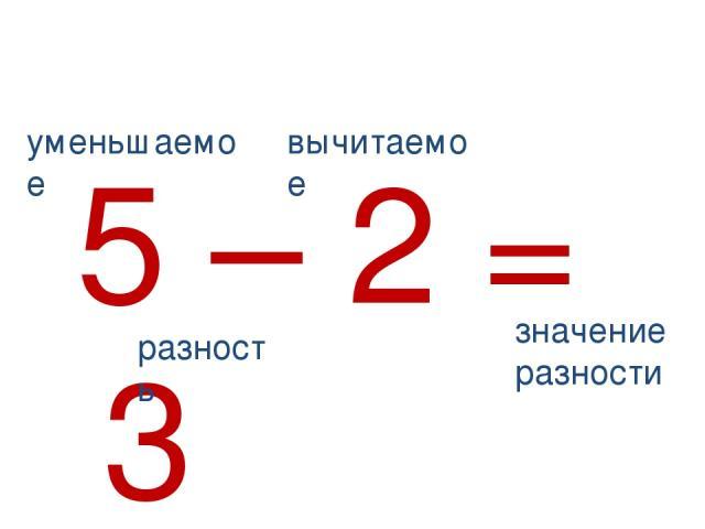5 – 2 = 3 уменьшаемое вычитаемое разность значение разности