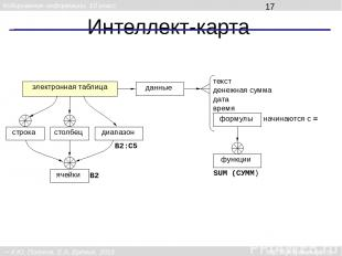Интеллект-карта электронная таблица строка столбец диапазон ячейки данные текст