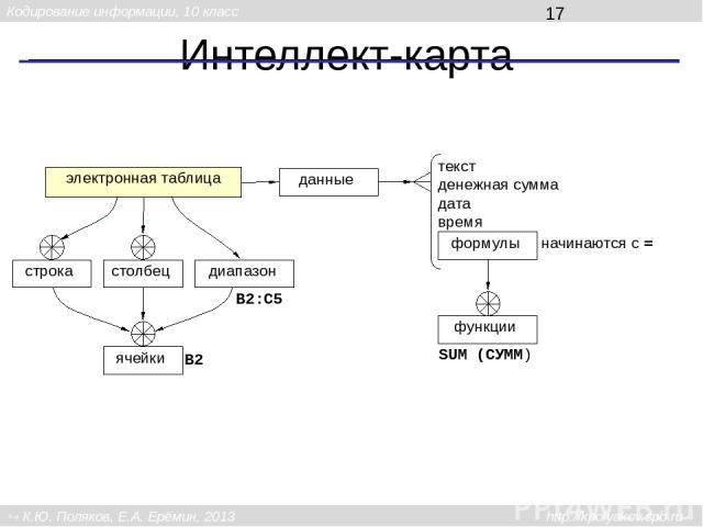 Интеллект-карта электронная таблица строка столбец диапазон ячейки данные текст денежная сумма дата время формулы B2 B2:C5 начинаются с = функции SUM (СУММ) Кодирование информации, 10 класс К.Ю. Поляков, Е.А. Ерёмин, 2013 http://kpolyakov.spb.ru