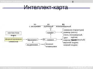 Интеллект-карта форматирование символов символ шрифт выделение мышью клавишами н
