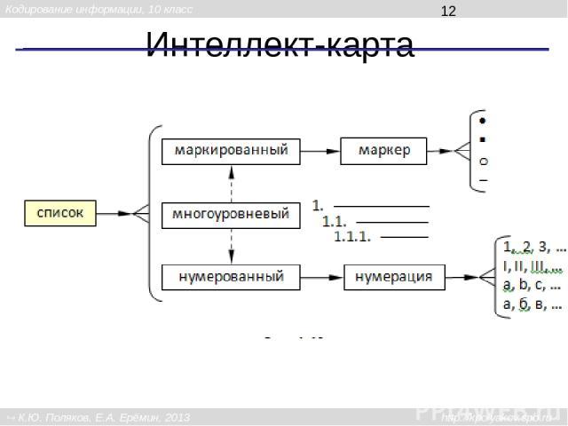 Интеллект-карта Кодирование информации, 10 класс К.Ю. Поляков, Е.А. Ерёмин, 2013 http://kpolyakov.spb.ru