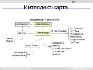 Интеллект-карта компьютер информатика данные информация + автоматика информация