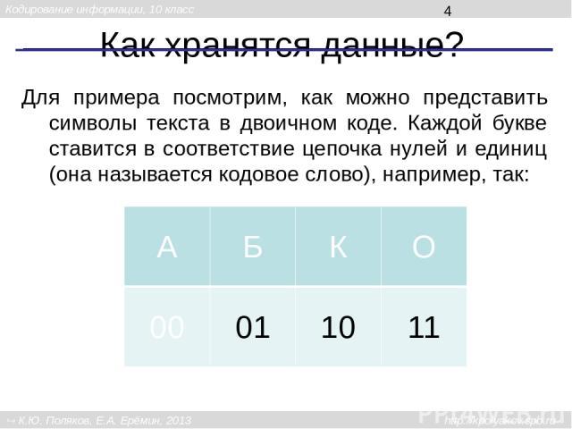 Как хранятся данные? Для примера посмотрим, как можно представить символы текста в двоичном коде. Каждой букве ставится в соответствие цепочка нулей и единиц (она называется кодовое слово), например, так: А Б К О 00 01 10 11 Кодирование информации, …