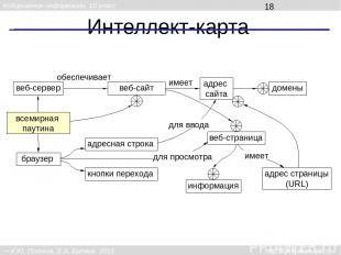 Интеллект-карта всемирная паутина браузер веб-сайт адресная строка веб-сервер ве