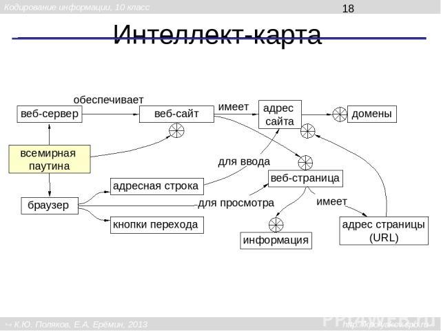 Интеллект-карта всемирная паутина браузер веб-сайт адресная строка веб-сервер веб-страница кнопки перехода адрес сайта адрес страницы (URL) домены имеет обеспечивает для просмотра информация имеет для ввода Кодирование информации, 10 класс К.Ю. Поля…