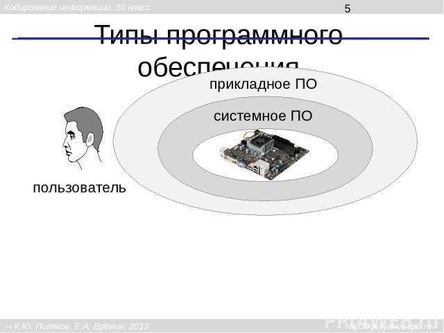 Типы программного обеспечения Самая важная группа системных программ – это операционные системы (ОС). Современные компьютеры, как правило, продаются с уже установленной операционной системой. Задача специалистов, которых называют системными админист…