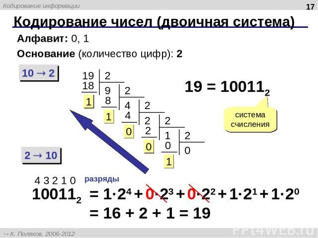 Кодирование чисел (двоичная система) * Алфавит: 0, 1 Основание (количество цифр): 2 10 2 2 10 19 19 = 100112 система счисления 100112 4 3 2 1 0 разряды = 1·24 + 0·23 + 0·22 + 1·21 + 1·20 = 16 + 2 + 1 = 19 К. Поляков, 2006-2012 http://kpolyakov.narod…
