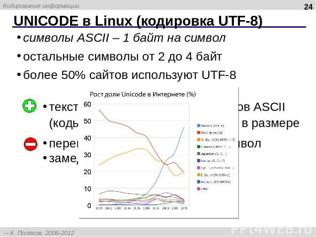 UNICODE в Linux (кодировка UТF-8) * символы ASCII – 1 байт на символ остальные символы от 2 до 4 байт более 50% сайтов используют UTF-8 тексты, состоящие только из кодов ASCII (коды 0 – 127) не увеличиваются в размере переменное число байтов на симв…