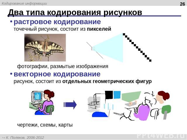 Два типа кодирования рисунков * растровое кодирование точечный рисунок, состоит из пикселей фотографии, размытые изображения векторное кодирование рисунок, состоит из отдельных геометрических фигур чертежи, схемы, карты К. Поляков, 2006-2012 http://…
