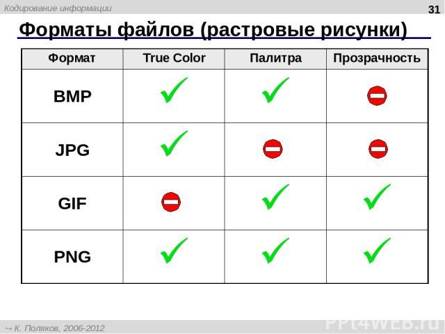 Форматы файлов (растровые рисунки) * Формат True Color Палитра Прозрачность BMP JPG GIF PNG К. Поляков, 2006-2012 http://kpolyakov.narod.ru Кодирование информации