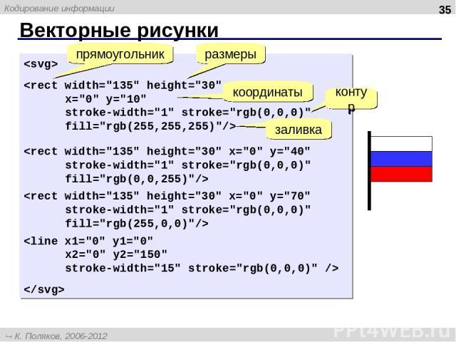 Векторные рисунки * прямоугольник размеры координаты контур заливка К. Поляков, 2006-2012 http://kpolyakov.narod.ru Кодирование информации