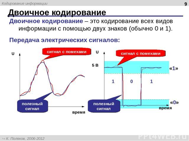 Двоичное кодирование * Двоичное кодирование – это кодирование всех видов информации с помощью двух знаков (обычно 0 и 1). Передача электрических сигналов: сигнал с помехами «1» «0» полезный сигнал сигнал с помехами полезный сигнал К. Поляков, 2006-2…