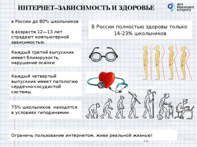 ИНТЕРНЕТ–ЗАВИСИМОСТЬ И ЗДОРОВЬЕ Ограничь пользование интернетом, живи реальной жизнью! В России полностью здоровы только 14-23% школьников Каждый третий выпускник имеет близорукость, нарушение осанки Каждый четвертый выпускник имеет патологию сердеч…