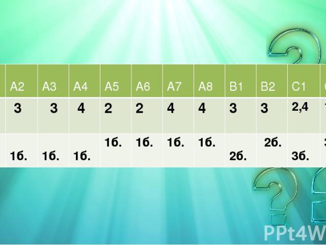 А1 А2 А3 А4 А5 А6 А7 А8 В1 В2 С1 С2 2 3 3 4 2 2 4 4 3 3 2,4 1,4 1б. 1б. 1б. 1б. 1б. 1б. 1б. 1б. 2б. 2б. 3б. 3б.