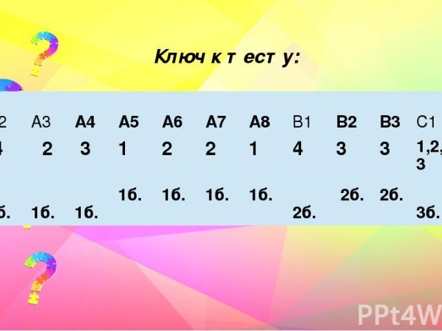 Ключ к тесту: А1 А2 А3 А4 А5 А6 А7 А8 В1 В2 В3 С1 С2 3 4 2 3 1 2 2 1 4 3 3 1,2,3 2,3,4 1б. 1б. 1б. 1б. 1б. 1б. 1б. 1б. 2б. 2б. 2б. 3б. 3б.