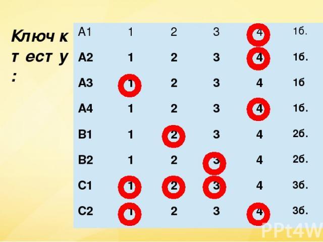 Ключ к тесту: А1 1 2 3 4 1б. А2 1 2 3 4 1б. А3 1 2 3 4 1б А4 1 2 3 4 1б. В1 1 2 3 4 2б. В2 1 2 3 4 2б. С1 1 2 3 4 3б. С2 1 2 3 4 3б.
