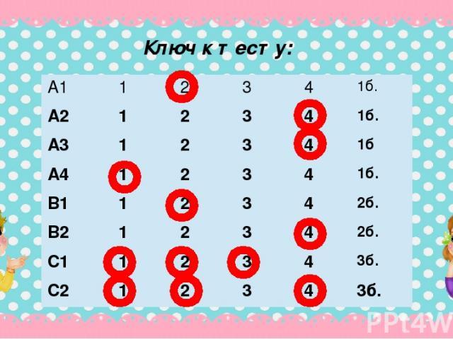 Ключ к тесту: А1 1 2 3 4 1б. А2 1 2 3 4 1б. А3 1 2 3 4 1б А4 1 2 3 4 1б. В1 1 2 3 4 2б. В2 1 2 3 4 2б. С1 1 2 3 4 3б. C2 1 2 3 4 3б.