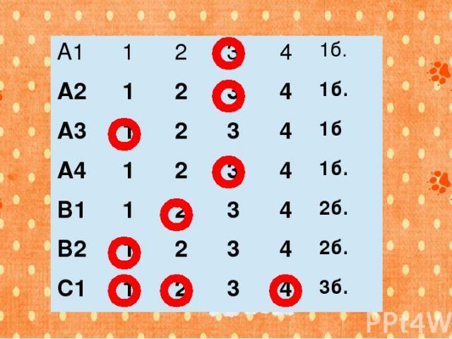 А1 1 2 3 4 1б. А2 1 2 3 4 1б. А3 1 2 3 4 1б А4 1 2 3 4 1б. В1 1 2 3 4 2б. В2 1 2 3 4 2б. С1 1 2 3 4 3б.