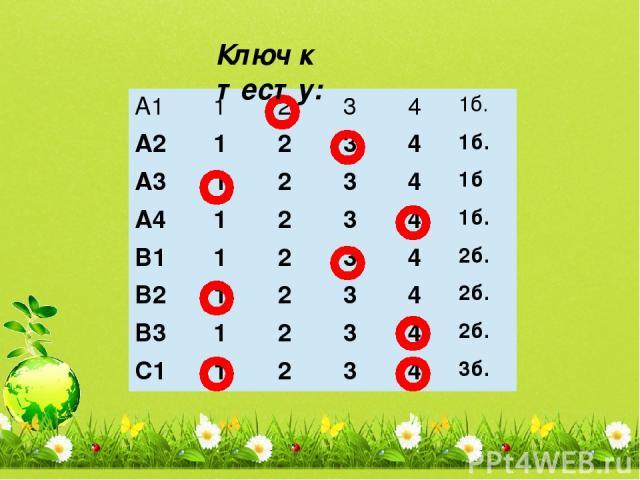 Ключ к тесту: А1 1 2 3 4 1б. А2 1 2 3 4 1б. А3 1 2 3 4 1б А4 1 2 3 4 1б. В1 1 2 3 4 2б. В2 1 2 3 4 2б. В3 1 2 3 4 2б. С1 1 2 3 4 3б.