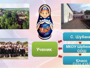С. Шубенка МКОУ Шубенская СОШ Класс Ученик