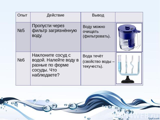 Воду можно очищать (фильтровать). Вода течёт (свойство воды – текучесть). Опыт Действие Вывод №5 Пропусти через фильтр загрязнённую воду. №6 Наклоните сосуд с водой. Налейте воду в разные поформе сосуды. Что наблюдаете?
