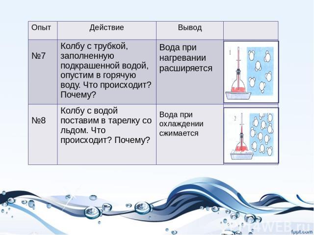 Вода при нагревании расширяется Вода при охлаждении сжимается Опыт Действие Вывод №7 Колбу с трубкой, заполненную подкрашенной водой, опустим в горячую воду. Что происходит? Почему? №8 Колбу с водой поставим в тарелку со льдом. Что происходит? Почему?