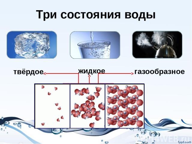 Три состояния воды твёрдое жидкое газообразное