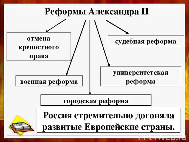 Реформы Александра II отмена крепостного права судебная реформа университетская реформа военная реформа городская реформа Россия стремительно догоняла развитые Европейские страны.
