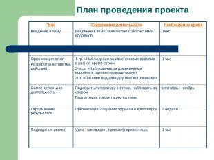 План проведения проекта Этап Содержание деятельности Необходимое время Введение